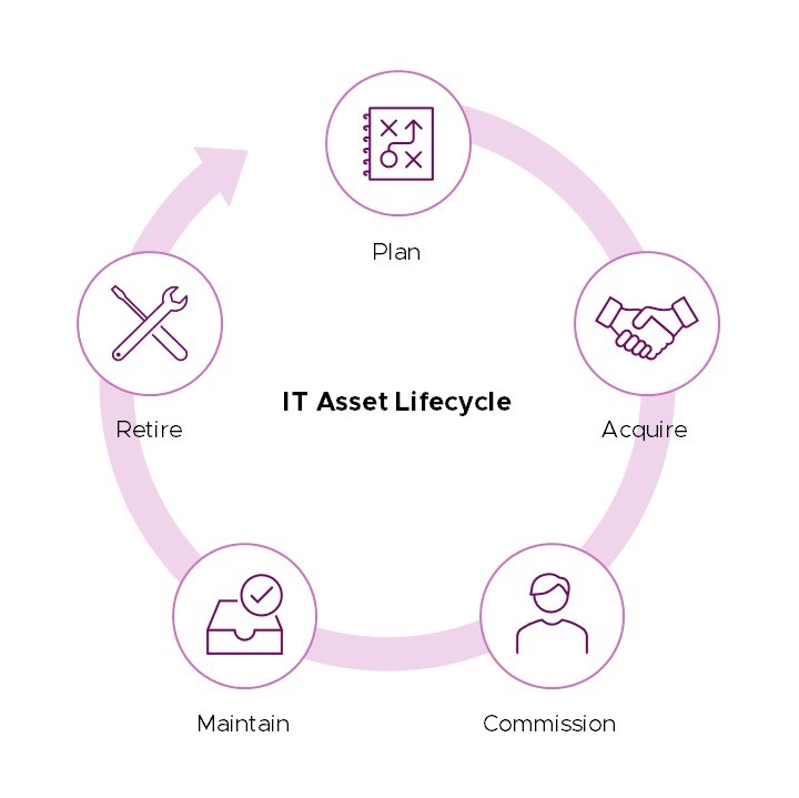 IT Asset Lifecycle
