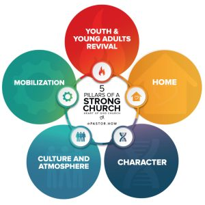 5 Pillars of a Strong Church