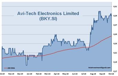 Avi-Tech Electronics 1-Year Chart_40