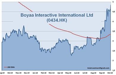Boyaa Interactive 1-Year Chart_40