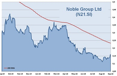 Noble Group 1-Year Chart 2016