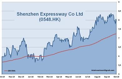 Shenzhen Expressway 1-Year Chart_40