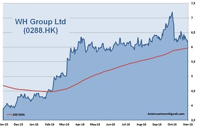 WH Group Holdings 1-Year Chart