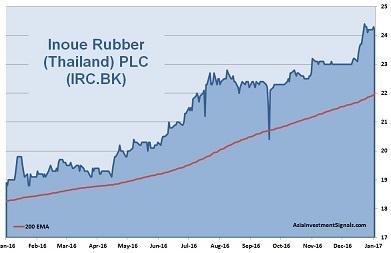 Inoue Rubber 1-Year Chart_40