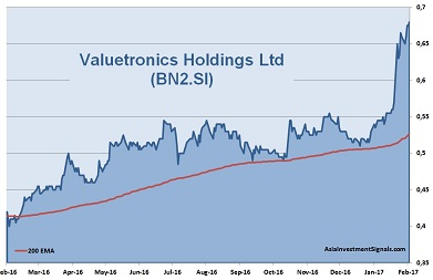 Valuetronics Holdings 1-Year Chart_2017