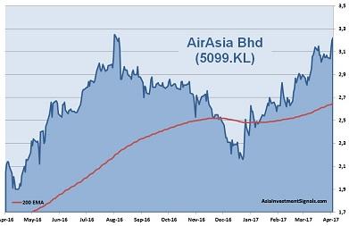 AirAsia 1-Year Chart