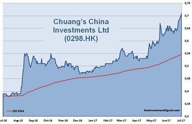 Chuang's China Investments 1-Year Chart