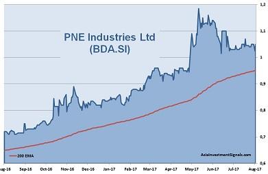 PNE Industries 1-Year Chart
