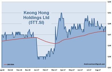 Keong Hong 1-Year Chart 2017
