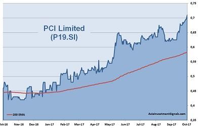 PCI 1-Year Chart