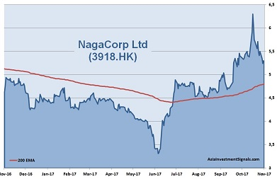 NagaCorp 1-Year Chart
