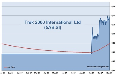 Trek 2000 International 1-Year Chart