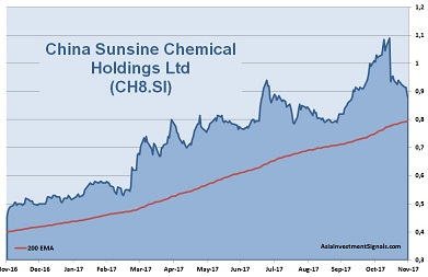 China Sunsine Chemical 1-Year Chart Nov2017