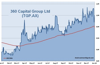 360 Capital Group 1-Year Chart 2018