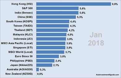 APAC Market Performance Jan 2018_40