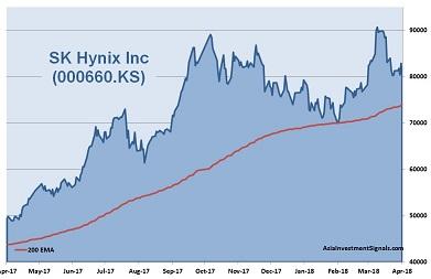 SK Hynix 1-Year Chart 2018