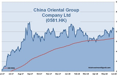 China Oriental Group 1-Year Chart_2018