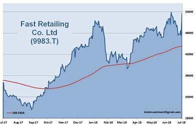 Fast Retailing 1-Year Chart_2018