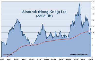 Sinotruk 1-Year Chart_2018