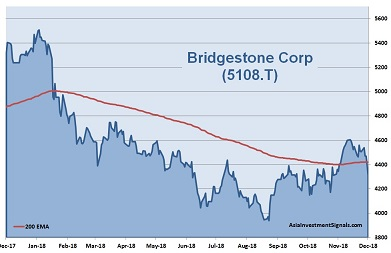 Bridgestone 1-Year Chart_2018