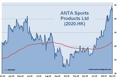 ANTA Sports 1-Year Chart_2019