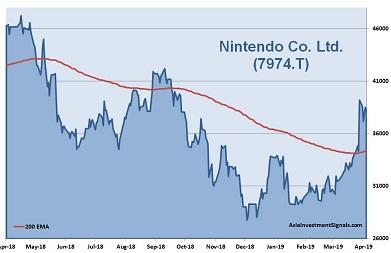 Nintendo 1-Year Chart_2019