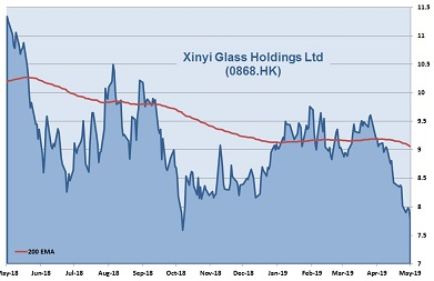 Xinyi Glass 1-Year Chart_2019