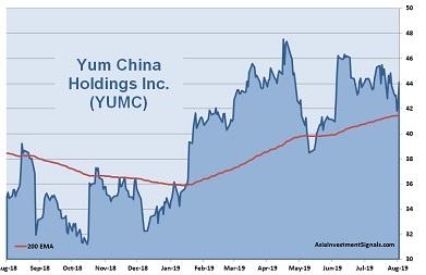 Yum China 1-Year Chart_2019