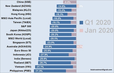 APAC Market Performance Jan-Mar 2020