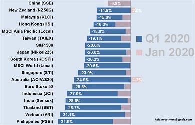APAC Market Performance Jan-Mar 2020