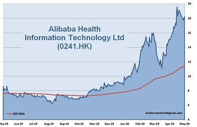Alibaba Health Information Technology 1-Year Chart_2020