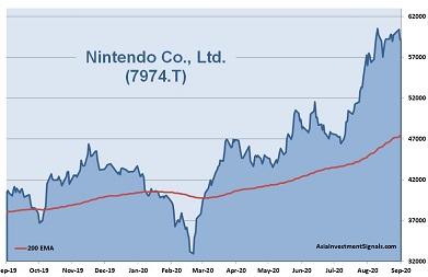 Nintendo 1-Year Chart_2020