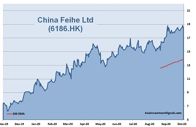 China Feihe 1-Year Chart_2020