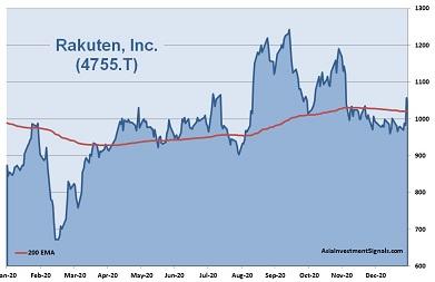 Rakuten 1-Year Chart_2021