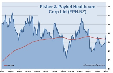 Fisher&Paykel 1-Year Chart 2021