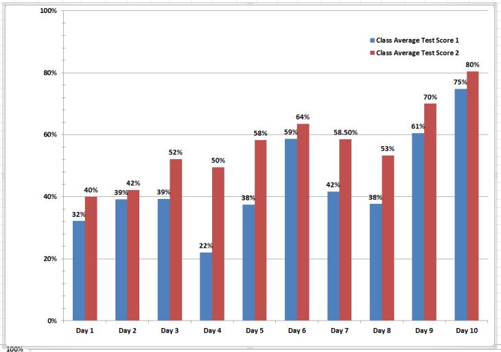 SAT Score Improvement Chart