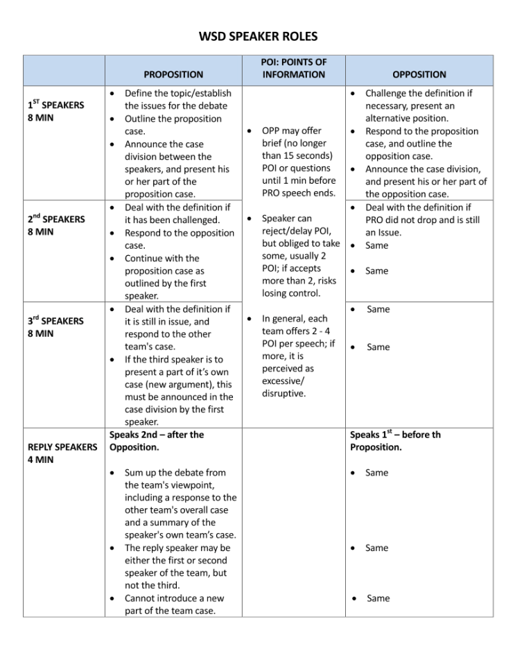 WSDC-Speaker Role & Points Rubric_Page_1