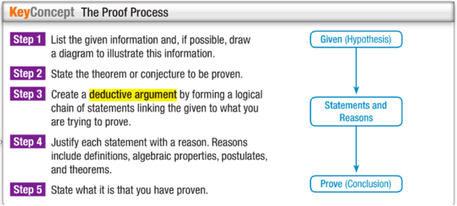 2 5 Postulates And Paragraph Proofs 2 6 Algebraic Proofs