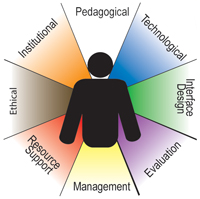 modelo de Khan e-learning