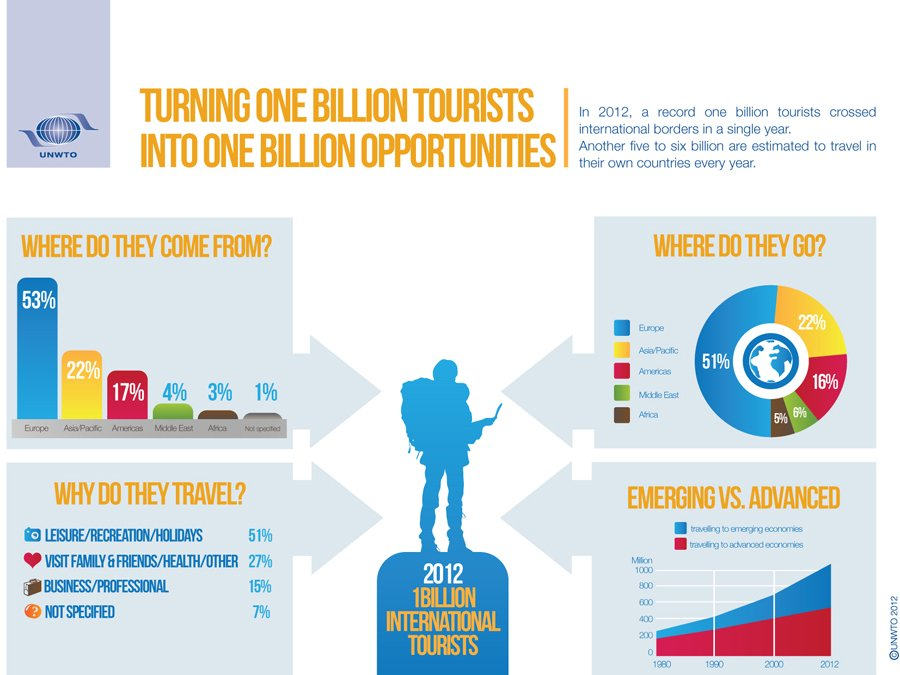 one-billion-tourists