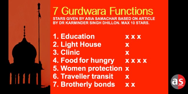 7 gurdwara functions as identified by Sikh scholar/historian Bhai Kahn Singh Nabha in Sikh encyclopedia Mahan Kosh. The assessment, out of maximum 10 stars, is given by Asia Samachar based on article by Dr Karminder Singh Dhillon. How would you rank our gurdwaras? - ASIA SAMACHAR