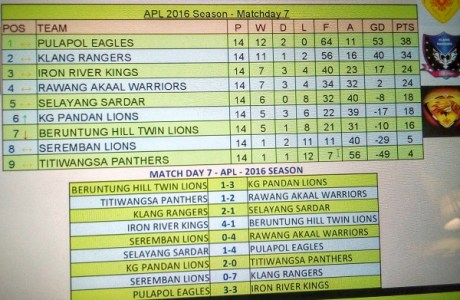 APL: Result at match day 7