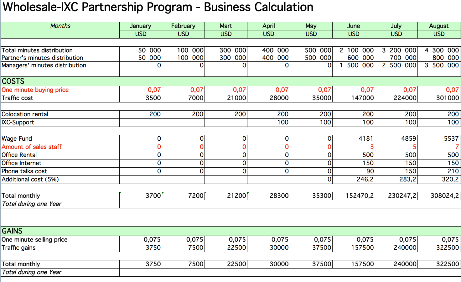 Cash Flow Example For A Small Business