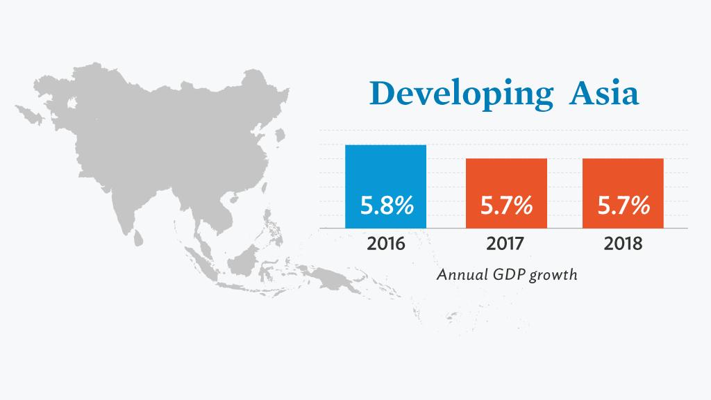 Source: Asian Development Bank