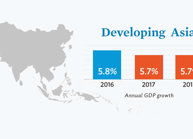 Source: Asian Development Bank