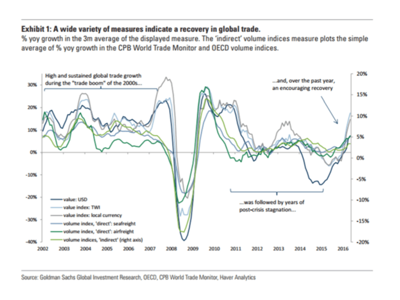 recovery in global trade