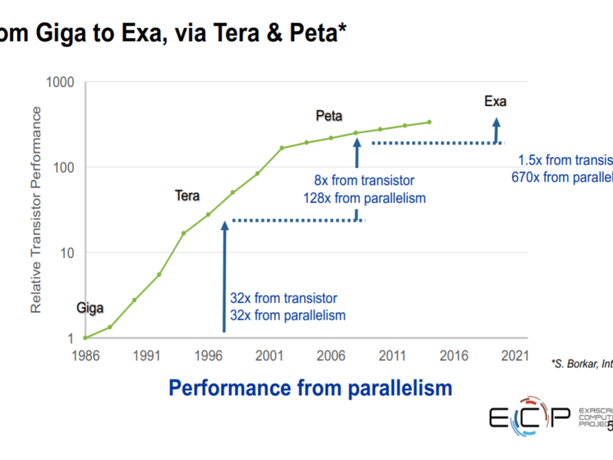 Source: US Exascale Computing Project