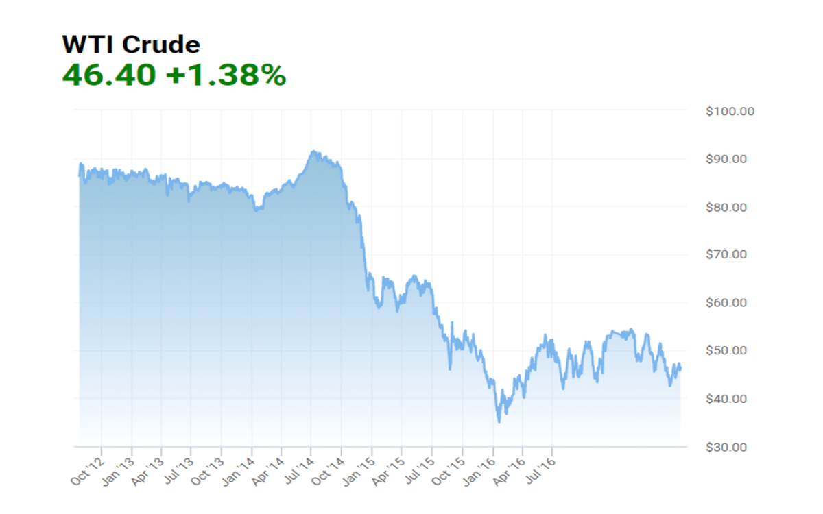 Energy junk bonds have seen a boom, despite oil prices being stuck below US$50 per barrel. Source: OilPrice.com