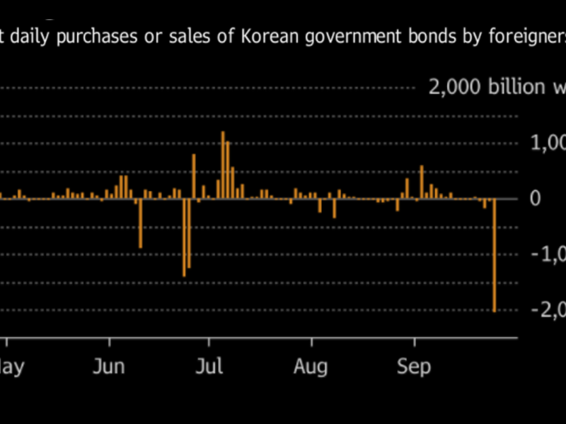 Source: Bloomberg/South Korean Ministry of Finance