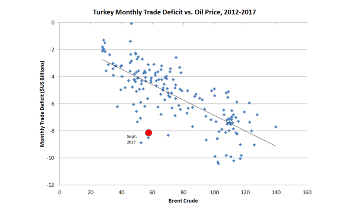 57% of Turkey's trade deficit can be explained by the price oil price over the past five years, but the September trade deficit was around double what the oil price would predict.
